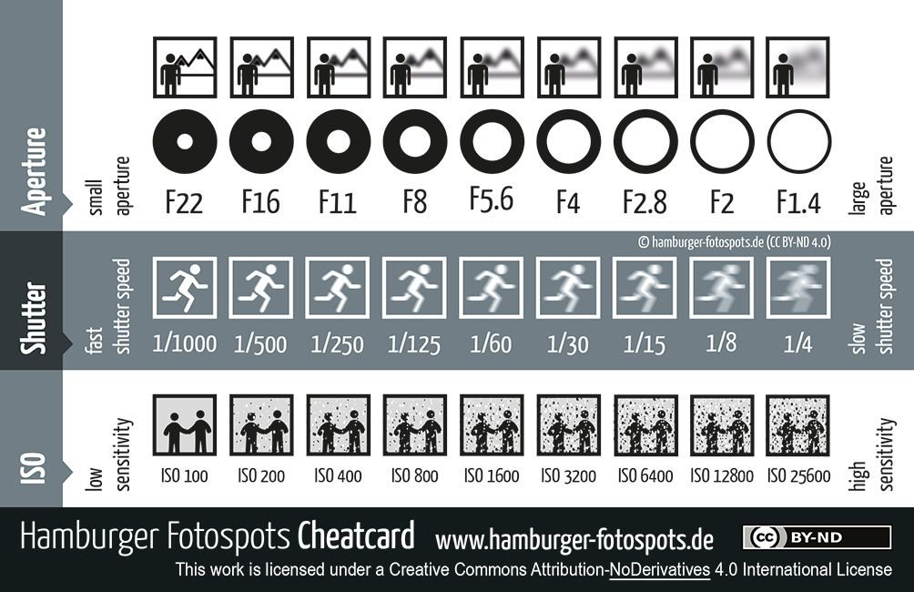 cheat sheet for photographers